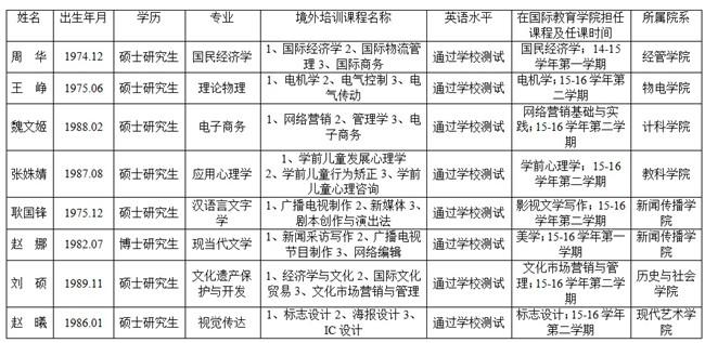 中外合作办学专业教师赴境外培训人员名单.jpg